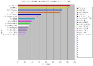 カラオケチェーン店店舗数一覧(50店舗以上)